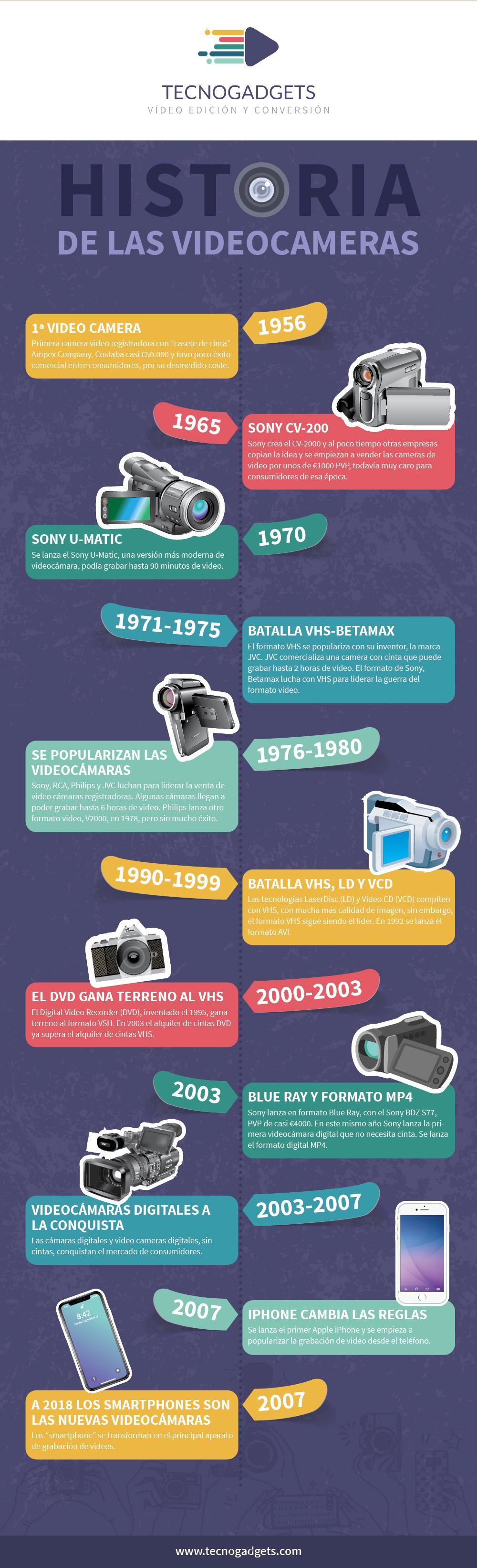 Historia de las videocamaras